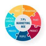 Tìm hiểu 7p trong marketing là gì, gồm những yếu tố gì?