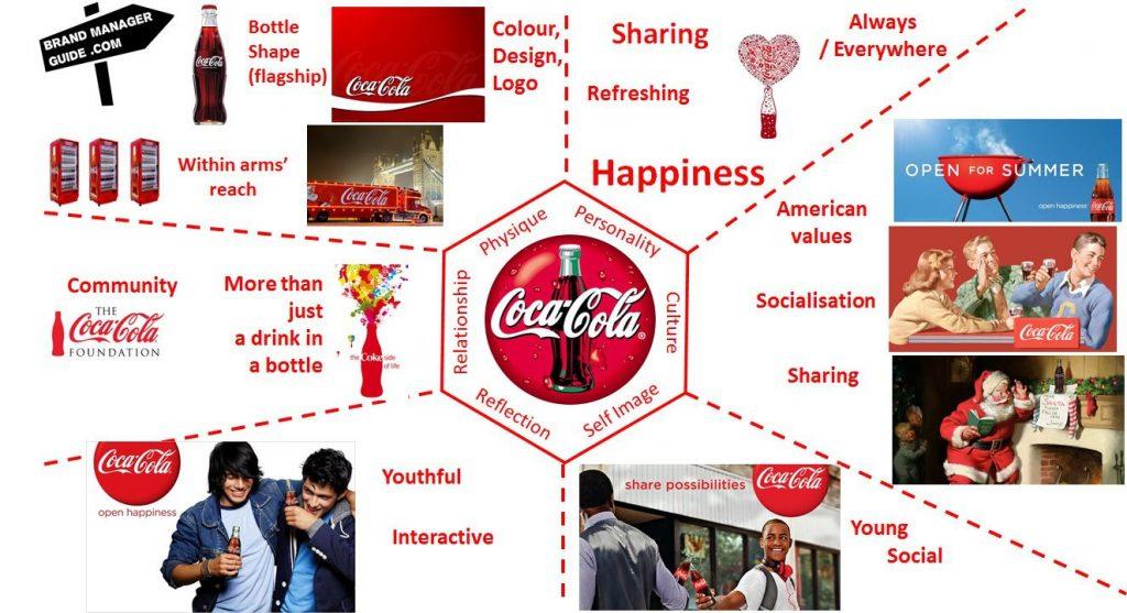 brand marketing làm gì