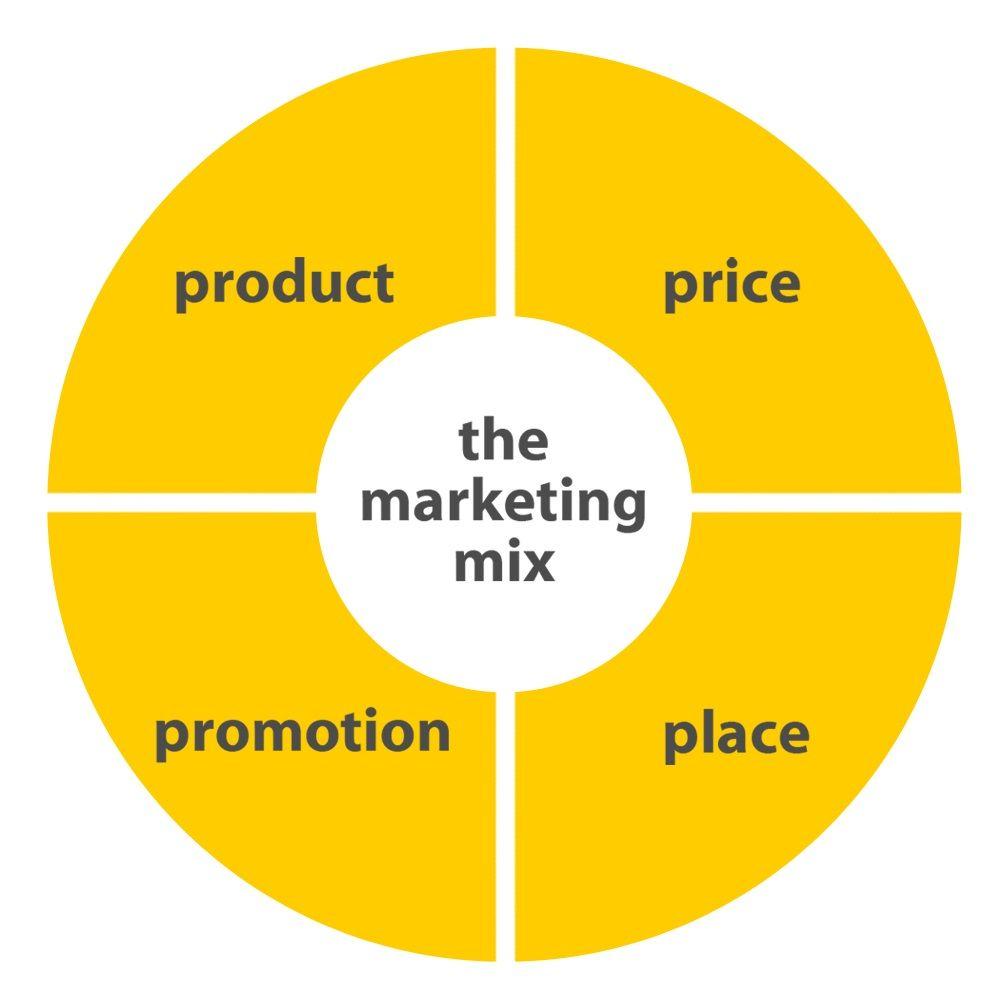 Mô hình 4p trong marketing