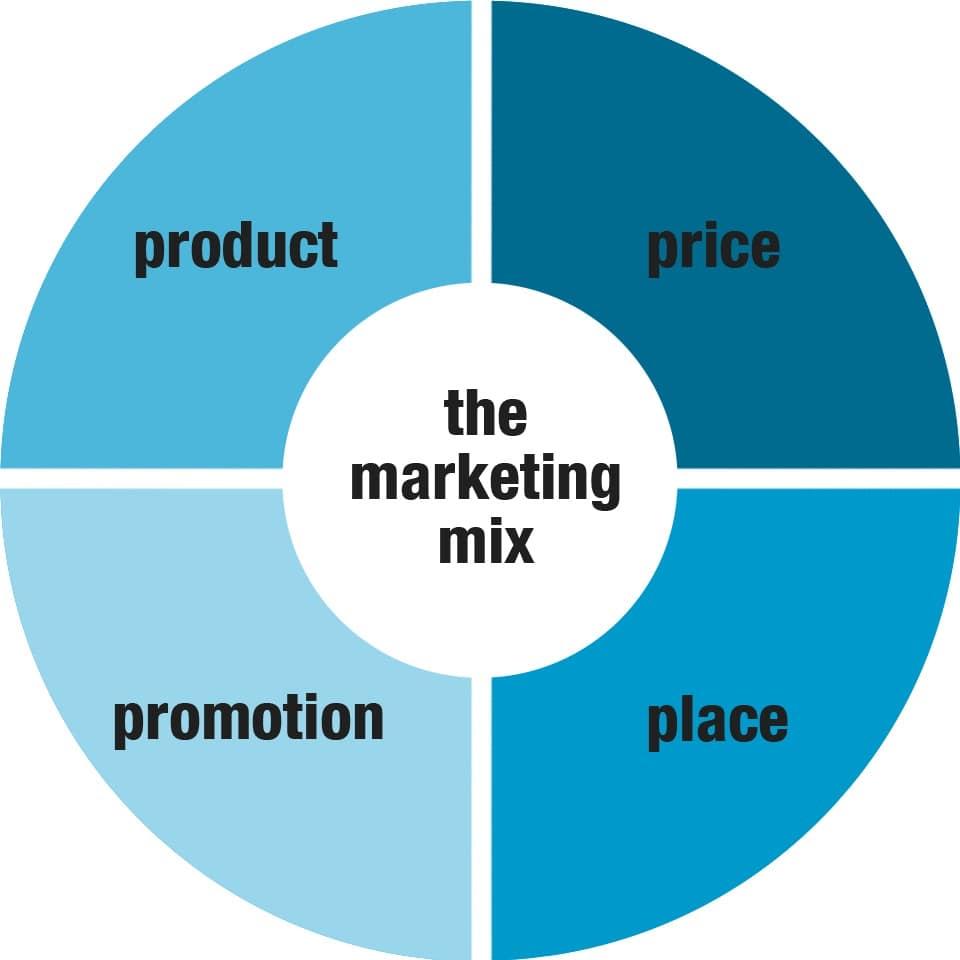Phân tích 4p trong marketing