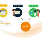 Accesstrade là gì? Tất tần tật mọi thông tin về Accesstrade