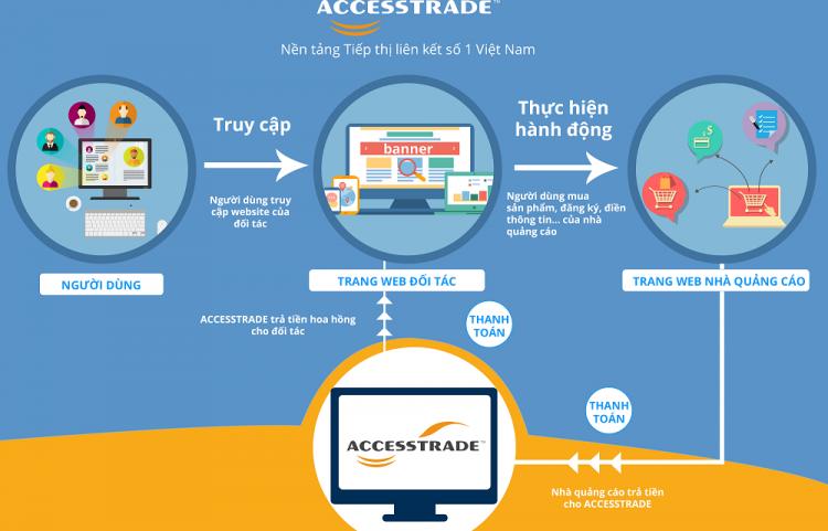 Bạn có hiểu nền tảng Accesstrade là gì không?