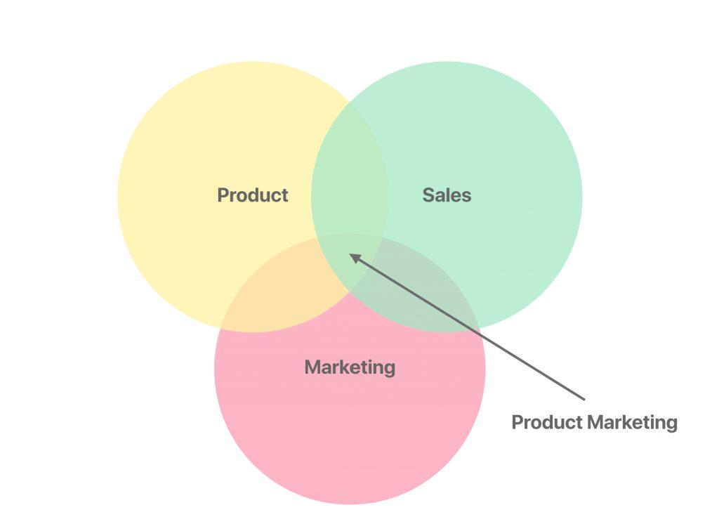 Product Marketing là gì?